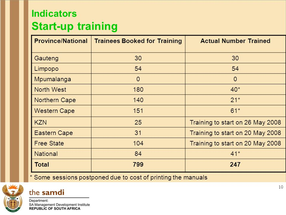 10 Indicators Start-up training Province/NationalTrainees Booked for TrainingActual Number Trained Gauteng30 Limpopo54 Mpumalanga00 North West18040* Northern Cape14021* Western Cape15161* KZN25Training to start on 26 May 2008 Eastern Cape31Training to start on 20 May 2008 Free State104Training to start on 20 May 2008 National8441* Total799247 * Some sessions postponed due to cost of printing the manuals