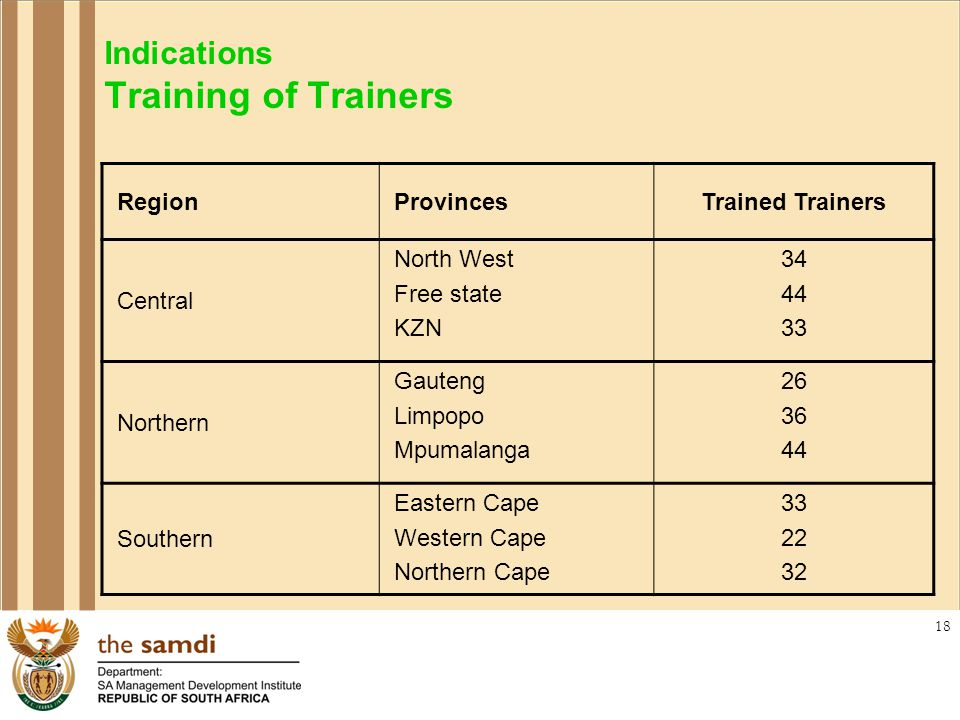 18 Indications Training of Trainers RegionProvincesTrained Trainers Central North West Free state KZN 34 44 33 Northern Gauteng Limpopo Mpumalanga 26 36 44 Southern Eastern Cape Western Cape Northern Cape 33 22 32
