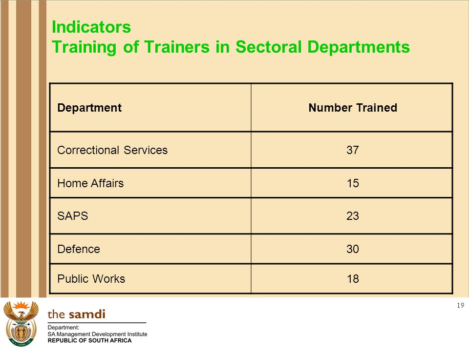 19 Indicators Training of Trainers in Sectoral Departments DepartmentNumber Trained Correctional Services37 Home Affairs15 SAPS23 Defence30 Public Works18