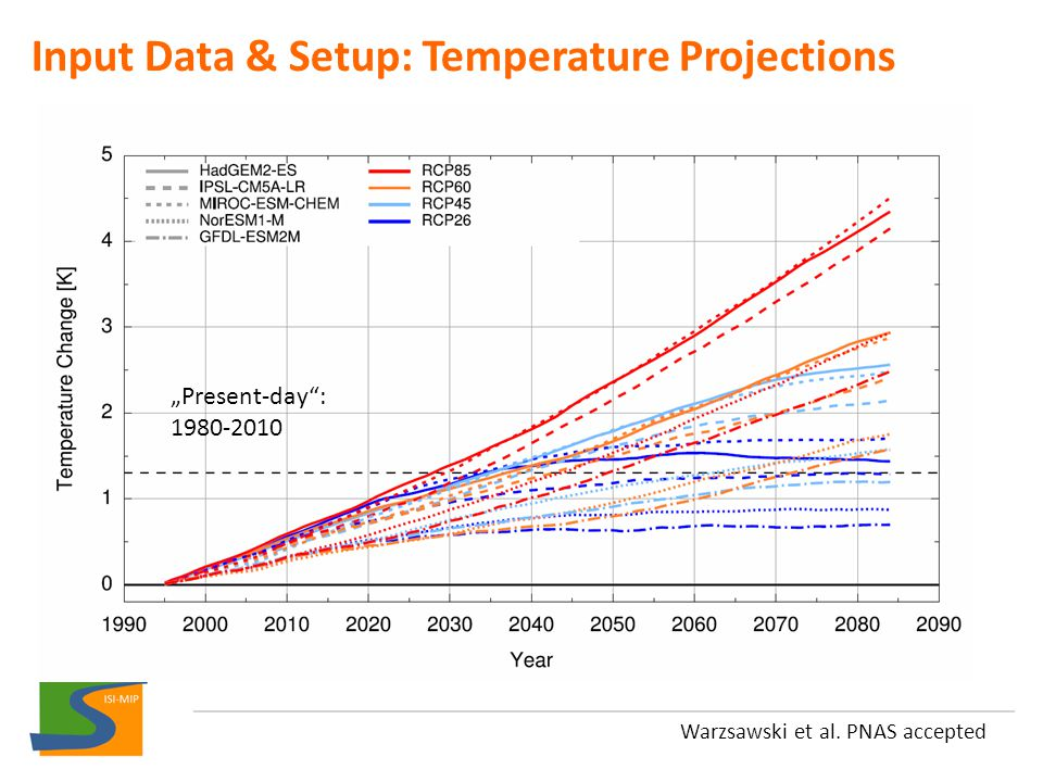 Input Data & Setup: Temperature Projections Warzsawski et al.