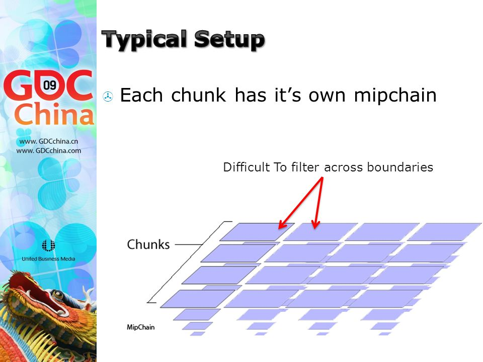  Each chunk has it's own mipchain Difficult To filter across boundaries
