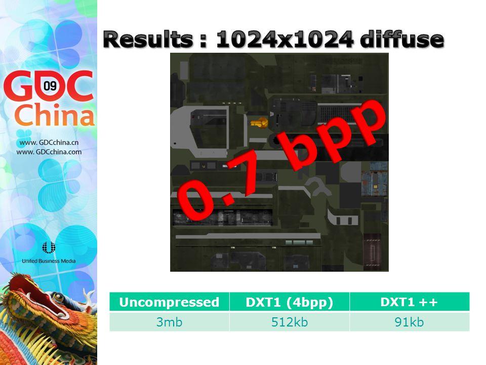 UncompressedDXT1 (4bpp) DXT1 ++ 3mb512kb91kb