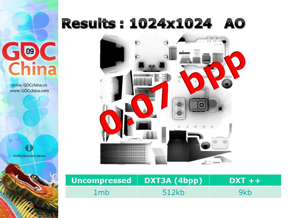 UncompressedDXT3A (4bpp)DXT ++ 1mb512kb9kb