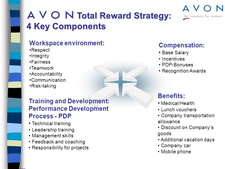 Compensation Philosophy To attract, motivate and retain associates, a company must provide a total compensation package that is highly competitive and related to individual and business performance Total compensation for an associate is determined by four factors: n Internal value of an individual position n External competitiveness n Individual performance measured by PDP n Business performance