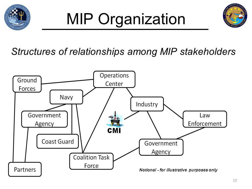 Figure 5 of MIP CONOPS (Rev A) MIP Organization Structures of relationships among MIP stakeholders 10 Notional - for illustrative purposes only