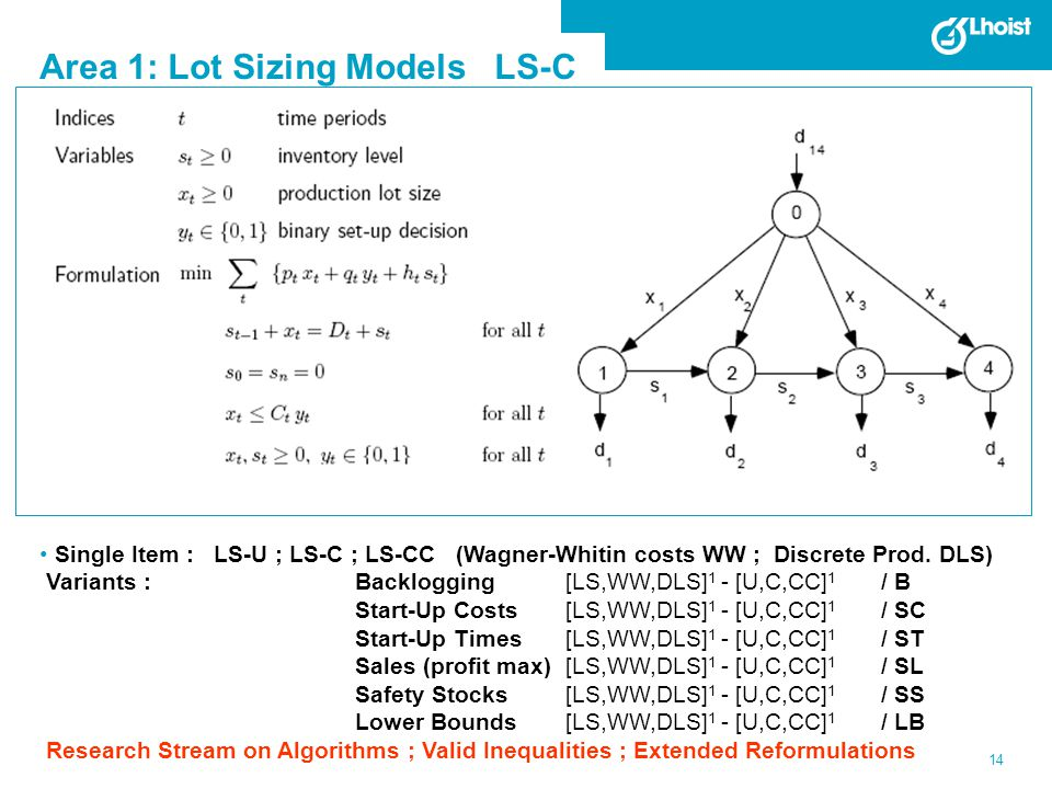 14 Area 1: Lot Sizing Models LS-C Single Item : LS-U ; LS-C ; LS-CC (Wagner-Whitin costs WW ; Discrete Prod. DLS) Variants :Backlogging [LS,WW,DLS] 1