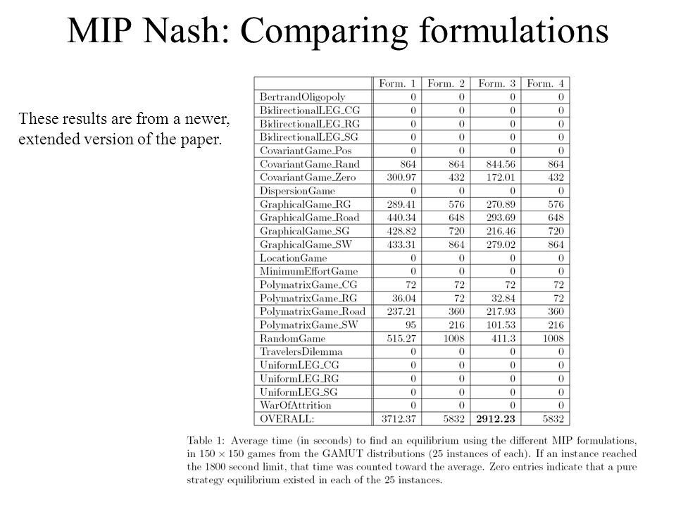 MIP Nash: Comparing formulations These results are from a newer, extended version of the paper.