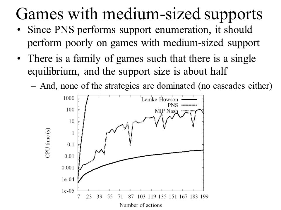 Games with medium-sized supports Since PNS performs support enumeration, it should perform poorly on games with medium-sized support There is a family of games such that there is a single equilibrium, and the support size is about half –And, none of the strategies are dominated (no cascades either)