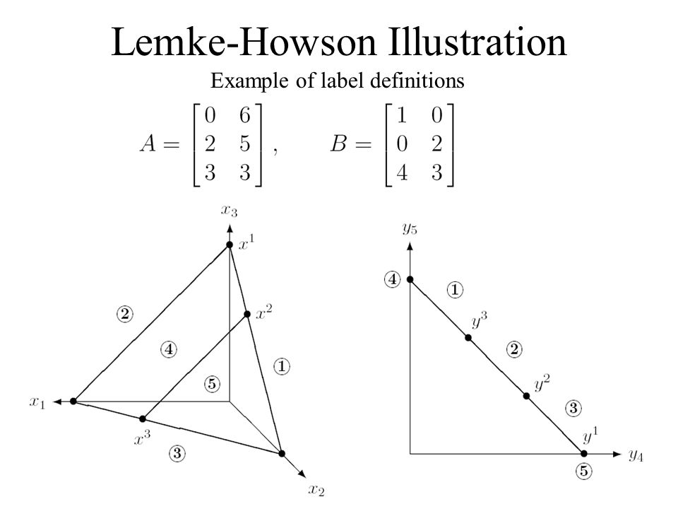 Lemke-Howson Illustration Example of label definitions