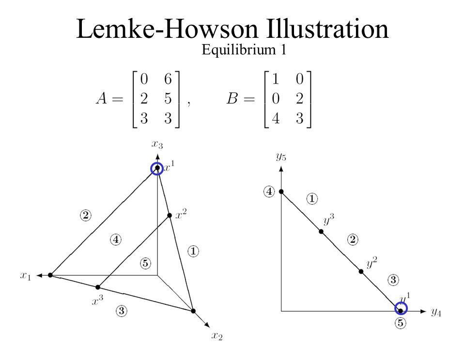 Lemke-Howson Illustration Equilibrium 1