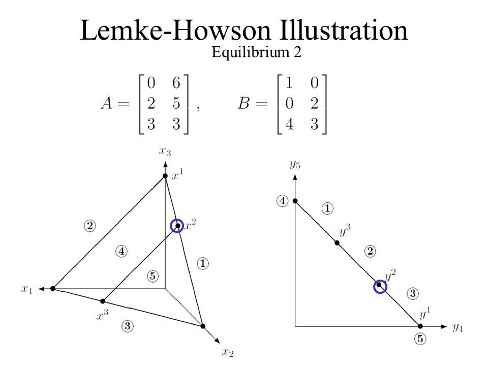 Lemke-Howson Illustration Equilibrium 2