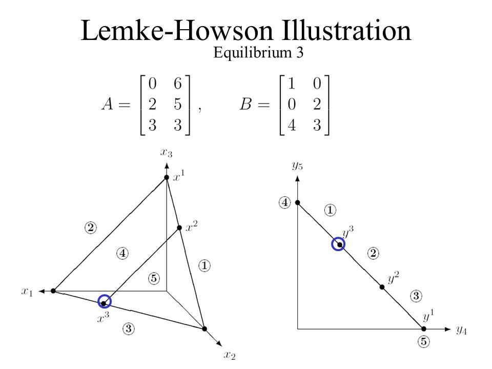 Lemke-Howson Illustration Equilibrium 3