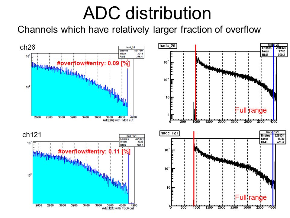 17 ADC distribution ch26 ch121 Channels which have relatively larger fraction of overflow Full range