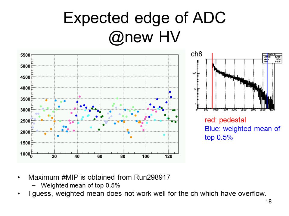 18 Expected edge of ADC @new HV Maximum #MIP is obtained from Run298917 –Weighted mean of top 0.5% I guess, weighted mean does not work well for the ch which have overflow.