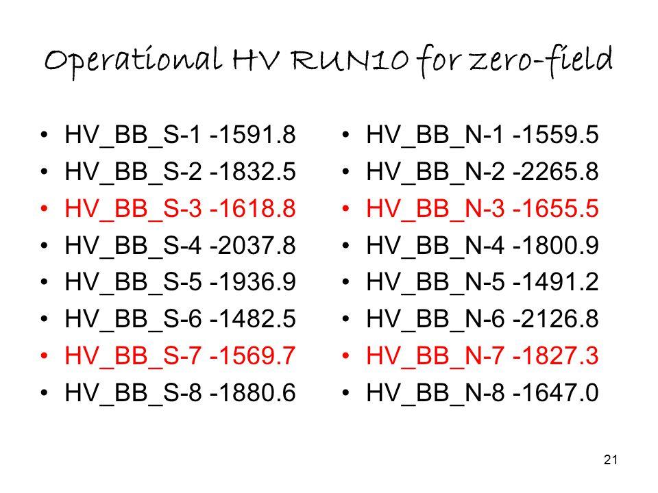 21 Operational HV RUN10 for zero-field HV_BB_S-1 -1591.8 HV_BB_S-2 -1832.5 HV_BB_S-3 -1618.8 HV_BB_S-4 -2037.8 HV_BB_S-5 -1936.9 HV_BB_S-6 -1482.5 HV_BB_S-7 -1569.7 HV_BB_S-8 -1880.6 HV_BB_N-1 -1559.5 HV_BB_N-2 -2265.8 HV_BB_N-3 -1655.5 HV_BB_N-4 -1800.9 HV_BB_N-5 -1491.2 HV_BB_N-6 -2126.8 HV_BB_N-7 -1827.3 HV_BB_N-8 -1647.0