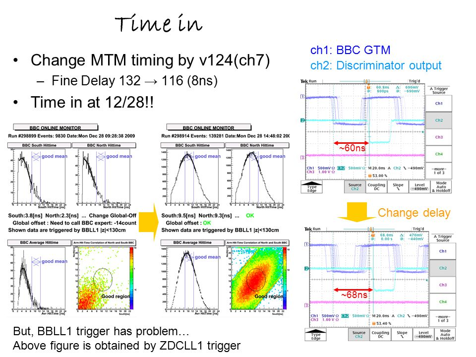 5 Time in Change MTM timing by v124(ch7) –Fine Delay 132 → 116 (8ns) Time in at 12/28!.