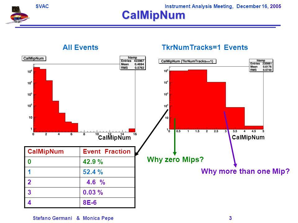 SVACInstrument Analysis Meeting, December 16, 2005 Stefano Germani & Monica Pepe 4 Why 1 Track and 0 Mip (I) .