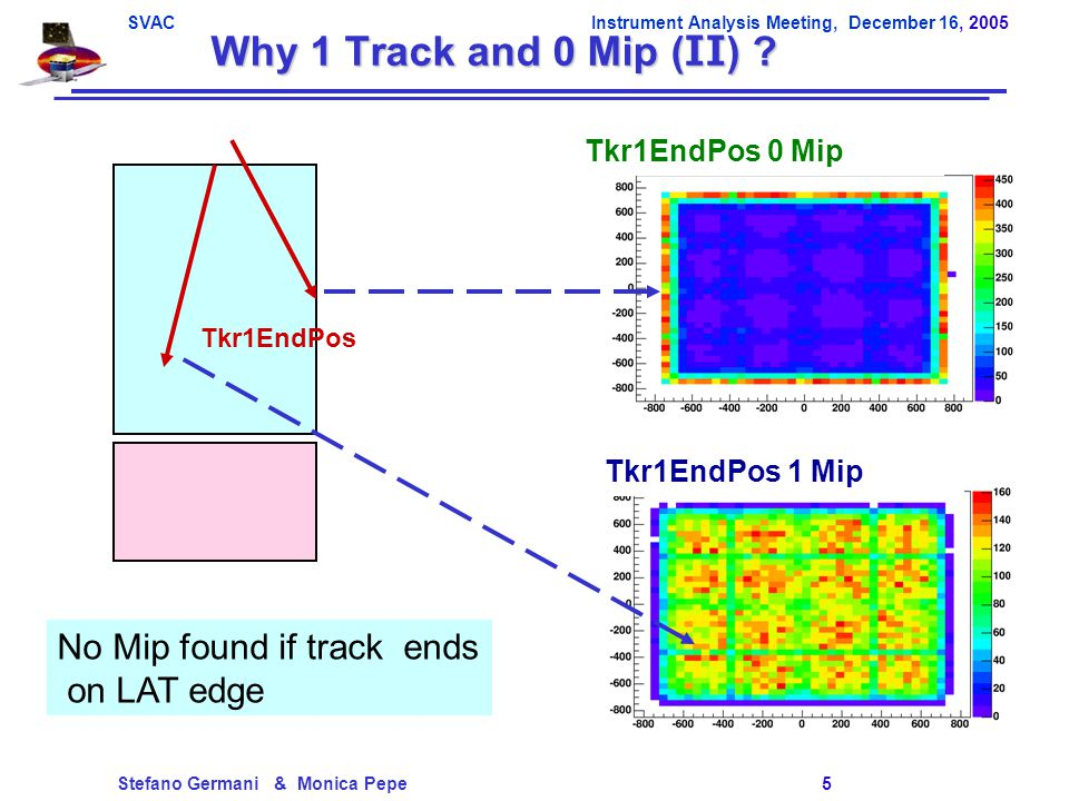 SVACInstrument Analysis Meeting, December 16, 2005 Stefano Germani & Monica Pepe 5 Why 1 Track and 0 Mip (II) .