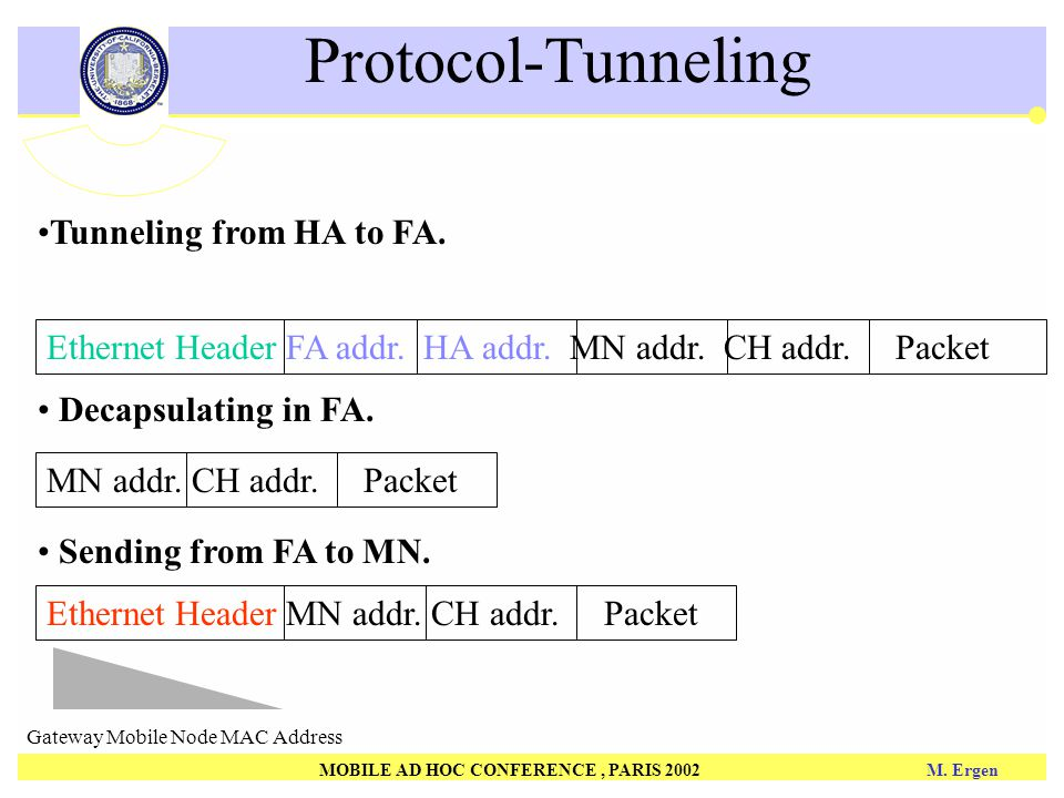 MOBILE AD HOC CONFERENCE, PARIS 2002 M. Ergen Protocol-Tunneling Tunneling from HA to FA.