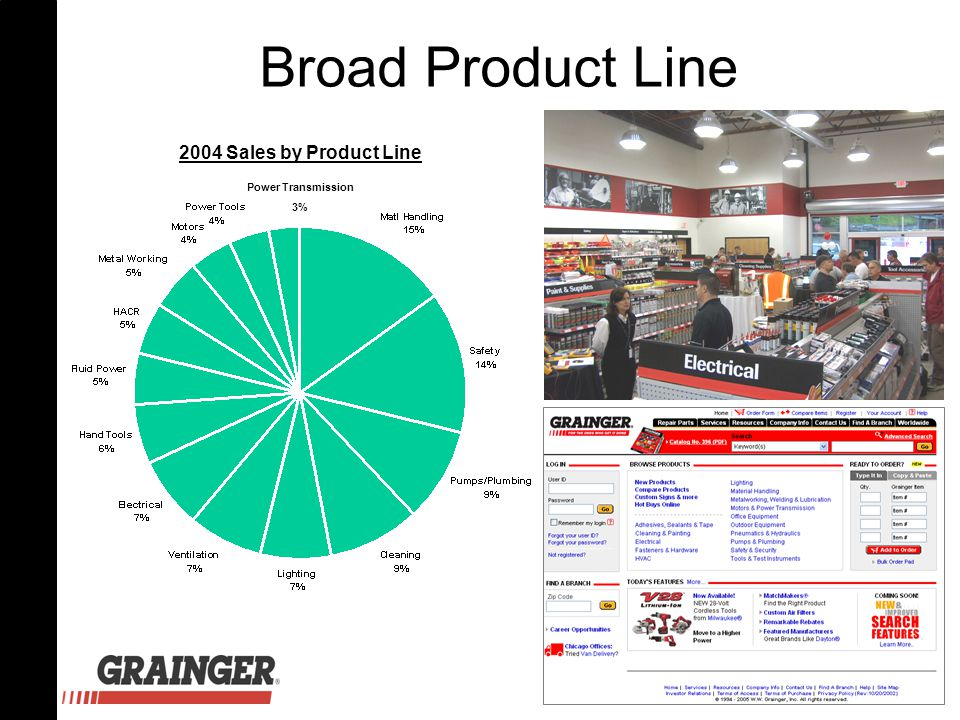 Broad Product Line Power Transmission 3% 2004 Sales by Product Line