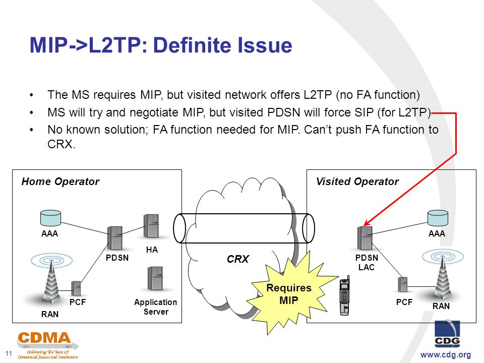 www.cdg.org 11 MIP->L2TP: Definite Issue The MS requires MIP, but visited network offers L2TP (no FA function) MS will try and negotiate MIP, but visited PDSN will force SIP (for L2TP) No known solution; FA function needed for MIP.