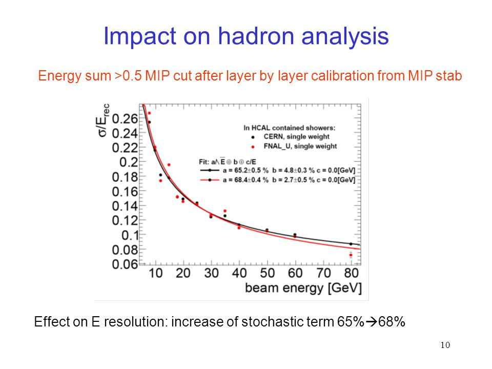 10 Impact on hadron analysis Effect on E resolution: increase of stochastic term 65%  68% Energy sum >0.5 MIP cut after layer by layer calibration from MIP stab