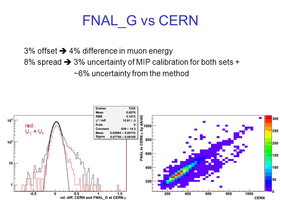 14 FNAL_G vs CERN 3% offset  4% difference in muon energy 8% spread  3% uncertainty of MIP calibration for both sets + ~6% uncertainty from the meth