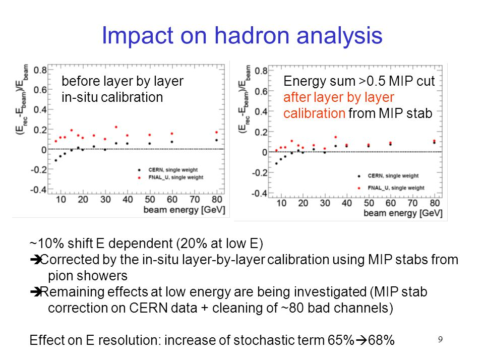 9 Impact on hadron analysis ~10% shift E dependent (20% at low E)  Corrected by the in-situ layer-by-layer calibration using MIP stabs from pion show