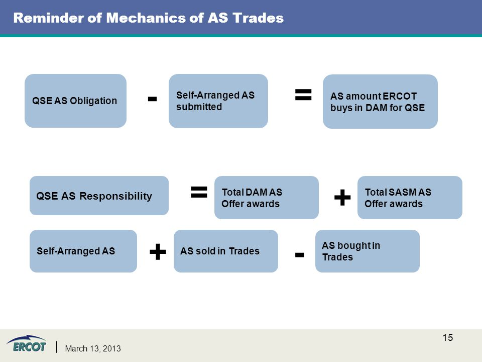 Reminder of Mechanics of AS Trades 15 March 13, 2013 = QSE AS Obligation - Self-Arranged AS submitted AS amount ERCOT buys in DAM for QSE QSE AS Responsibility Self-Arranged AS + AS sold in Trades - Total DAM AS Offer awards + Total SASM AS Offer awards AS bought in Trades =