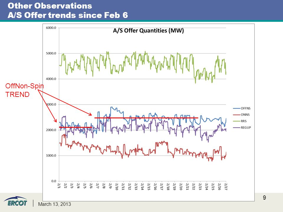 Other Observations A/S Offer trends since Feb 6 9 OffNon-Spin TREND