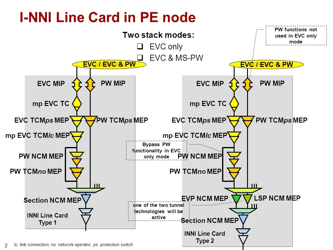 3 E-NNI line card in PE node ENNI Line Card Type 2 EVC / EVC & PW ENNI Line Card Type 1 EVC / EVC & PW mp EVC TC EVC TCMno MEP PW TCMno MEP EVC TCMno MEP PW TCMno MEP lc: link connection, no: network operator, ps: protection switch EVC MIP PW MIP EVC MIP PW MIP Additional TCM/Segment endpoint PW NCM MEP PW TCMno MEP EVC TCMps MEP mp EVC TCMlc MEP PW TCMps MEP EVP NCM MEP LSP NCM MEP Section NCM MEP PW NCM MEP PW TCMno MEP EVC TCMps MEP mp EVC TCMlc MEP PW TCMps MEP Section NCM MEP