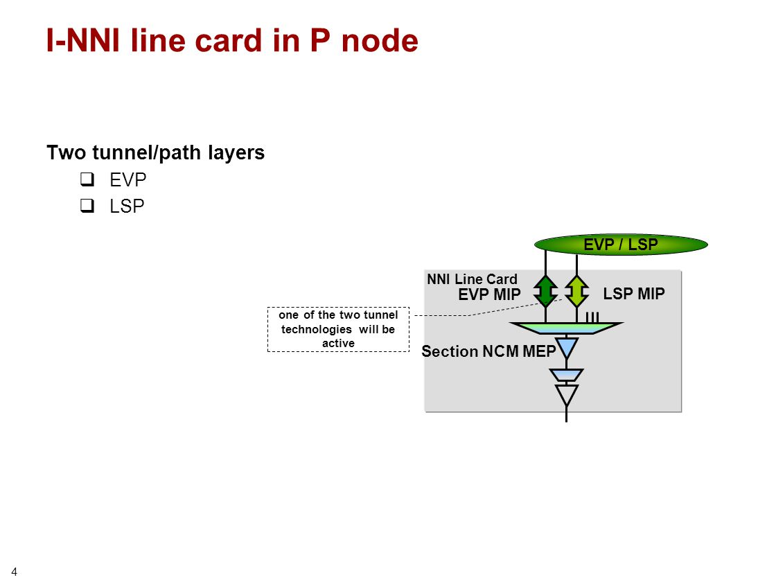 4 I-NNI line card in P node Two tunnel/path layers  EVP  LSP NNI Line Card EVP / LSP Section NCM MEP EVP MIP LSP MIP one of the two tunnel technologies will be active