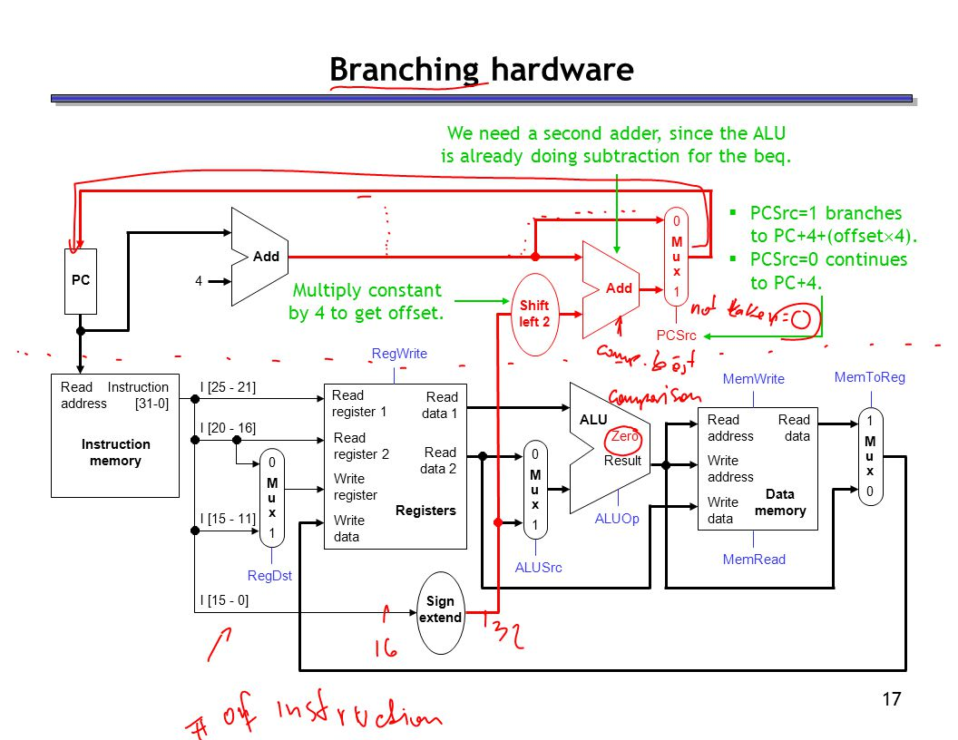 17 Branching hardware We need a second adder, since the ALU is already doing subtraction for the beq.