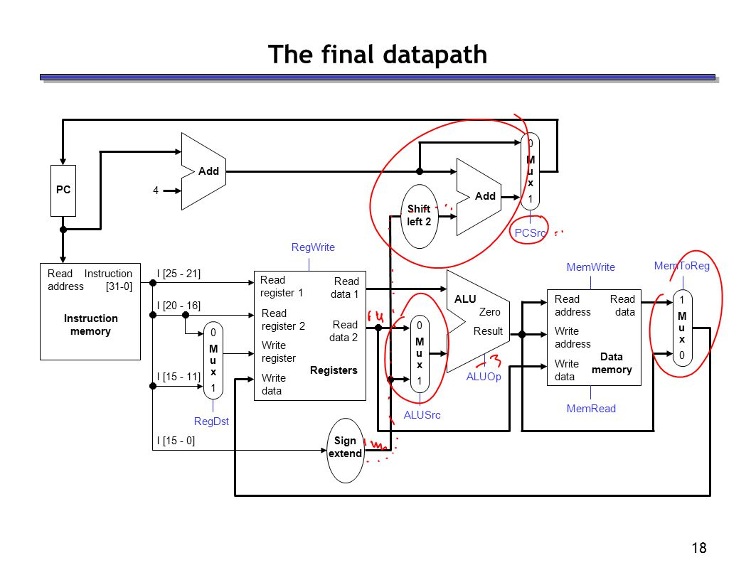 18 The final datapath
