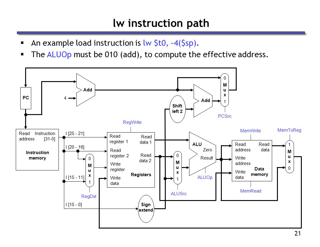 21 lw instruction path  An example load instruction is lw $t0, –4($sp).