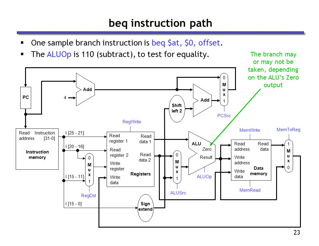 23 beq instruction path  One sample branch instruction is beq $at, $0, offset.