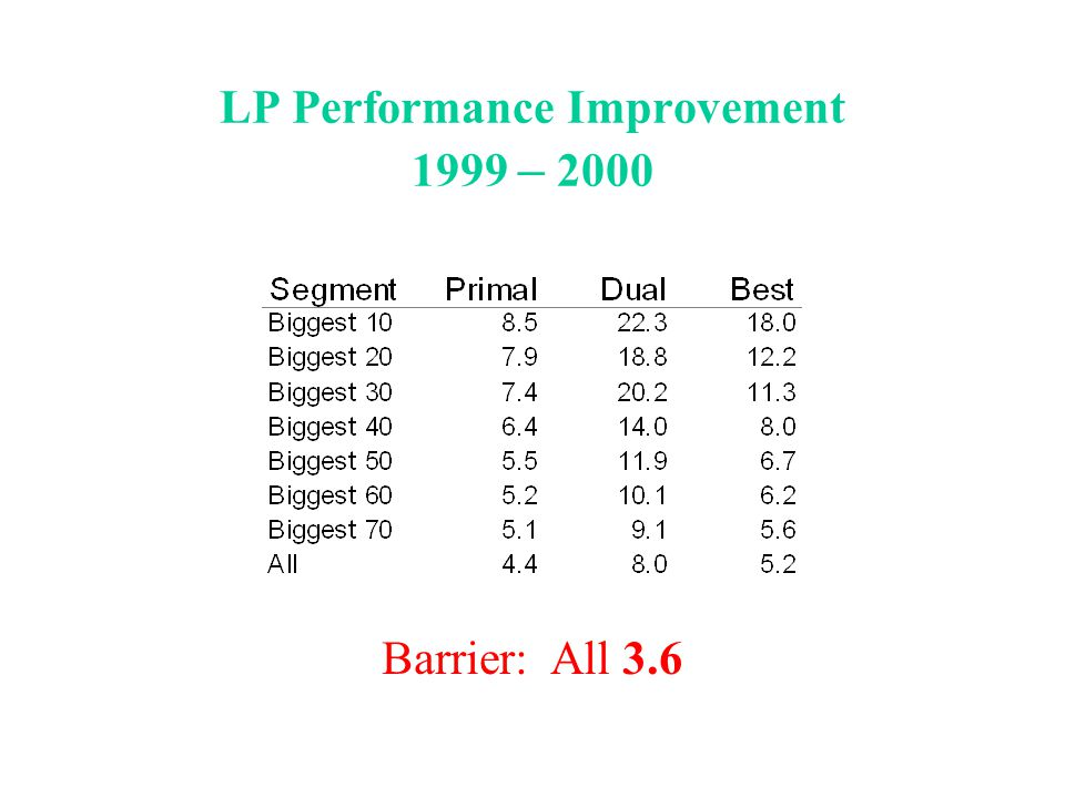 LP Performance Improvement 1999 – 2000 Barrier: All 3.6