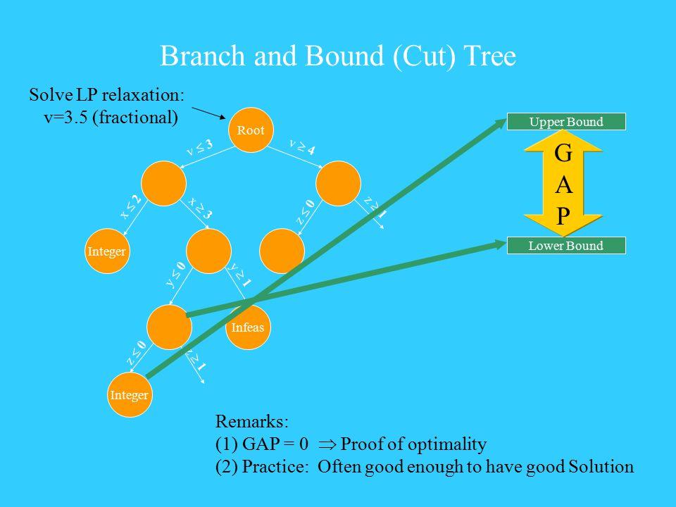 Branch and Bound (Cut) Tree Root Integer v  3 v  4 x  2 x  3 y  0 y  1 z  0 z  1 Lower Bound Integer Upper Bound Infeas z  0 z  1 GAPGAP Rem