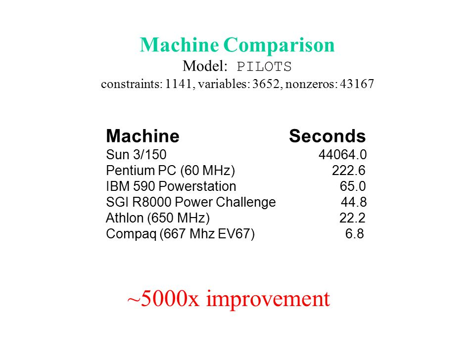 Machine Comparison Model: PILOTS constraints: 1141, variables: 3652, nonzeros: 43167 Machine Seconds Sun 3/150 44064.0 Pentium PC (60 MHz) 222.6 IBM 590 Powerstation 65.0 SGI R8000 Power Challenge 44.8 Athlon (650 MHz) 22.2 Compaq (667 Mhz EV67) 6.8 ~5000x improvement