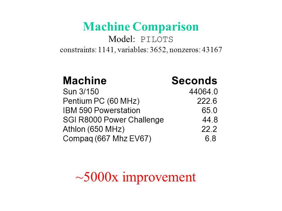 Algorithm Comparison Dual vs.Primal: 2.6x (7 not solved by primal) Dual vs.