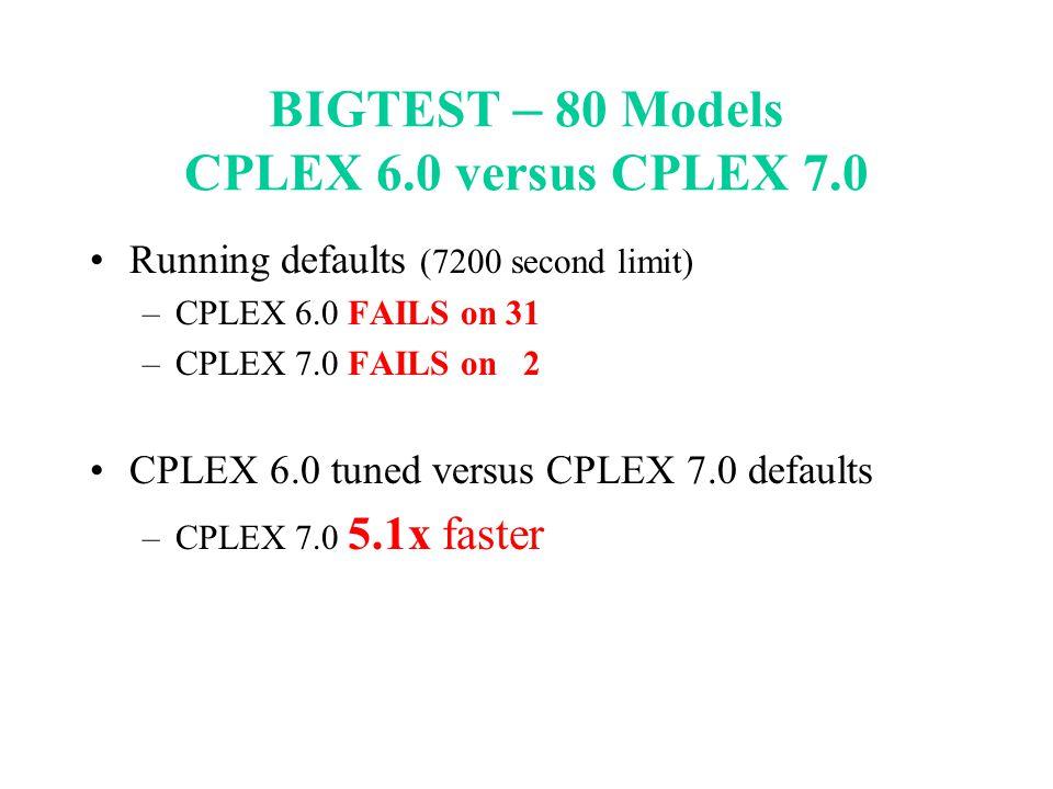 BIGTEST – 80 Models CPLEX 6.0 versus CPLEX 7.0 Running defaults (7200 second limit) –CPLEX 6.0 FAILS on 31 –CPLEX 7.0 FAILS on 2 CPLEX 6.0 tuned versu