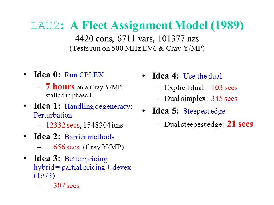 LAU2 : A Fleet Assignment Model (1989) 4420 cons, 6711 vars, 101377 nzs (Tests run on 500 MHz EV6 & Cray Y/MP) Idea 0: Run CPLEX –7 hours on a Cray Y/