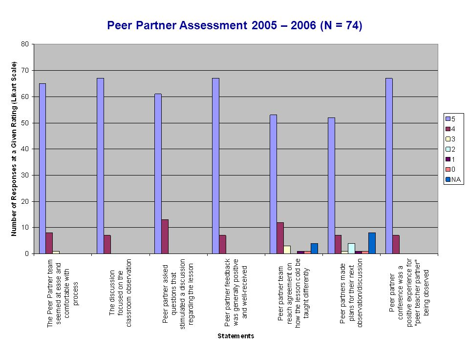 Peer Partner Assessment 2005 – 2006 (N = 74)