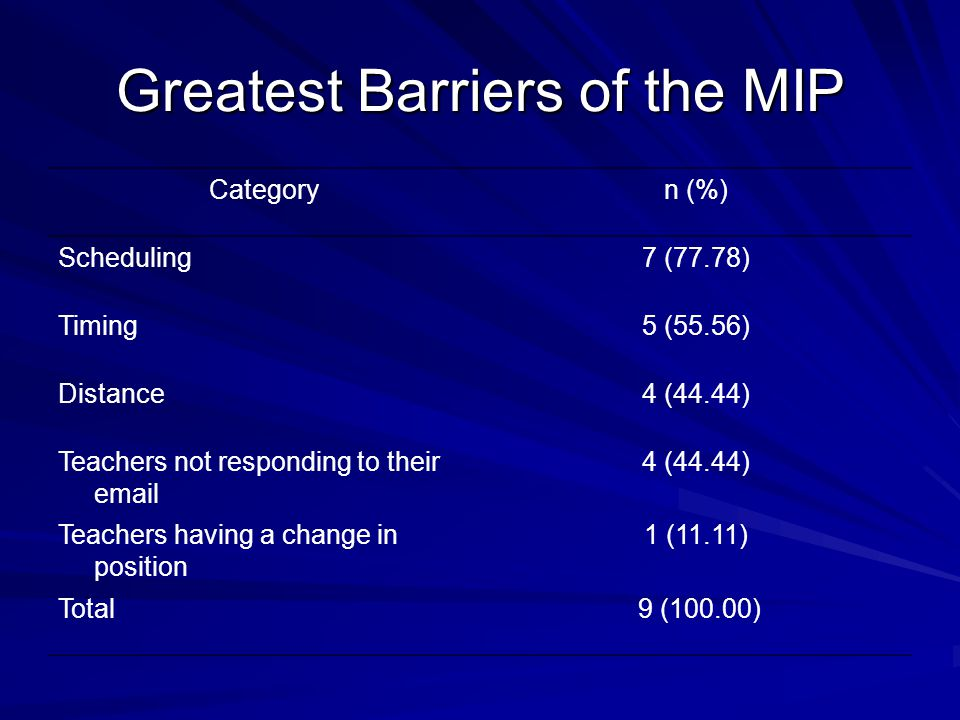 Greatest Barriers of the MIP Categoryn (%) Scheduling7 (77.78) Timing5 (55.56) Distance4 (44.44) Teachers not responding to their email 4 (44.44) Teachers having a change in position 1 (11.11) Total 9 (100.00)
