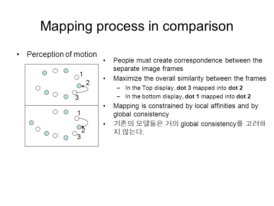 Mapping process in comparison Perception of motion People must create correspondence between the separate image frames Maximize the overall similarity between the frames –In the Top display, dot 3 mapped into dot 2 –In the bottom display, dot 1 mapped into dot 2 Mapping is constrained by local affinities and by global consistency 기존의 모델들은 거의 global consistency 를 고려하 지 않는다.