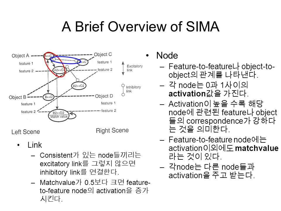 A Brief Overview of SIMA Link –Consistent 가 있는 node 들끼리는 excitatory link 를 그렇지 않으면 inhibitory link 를 연결한다.