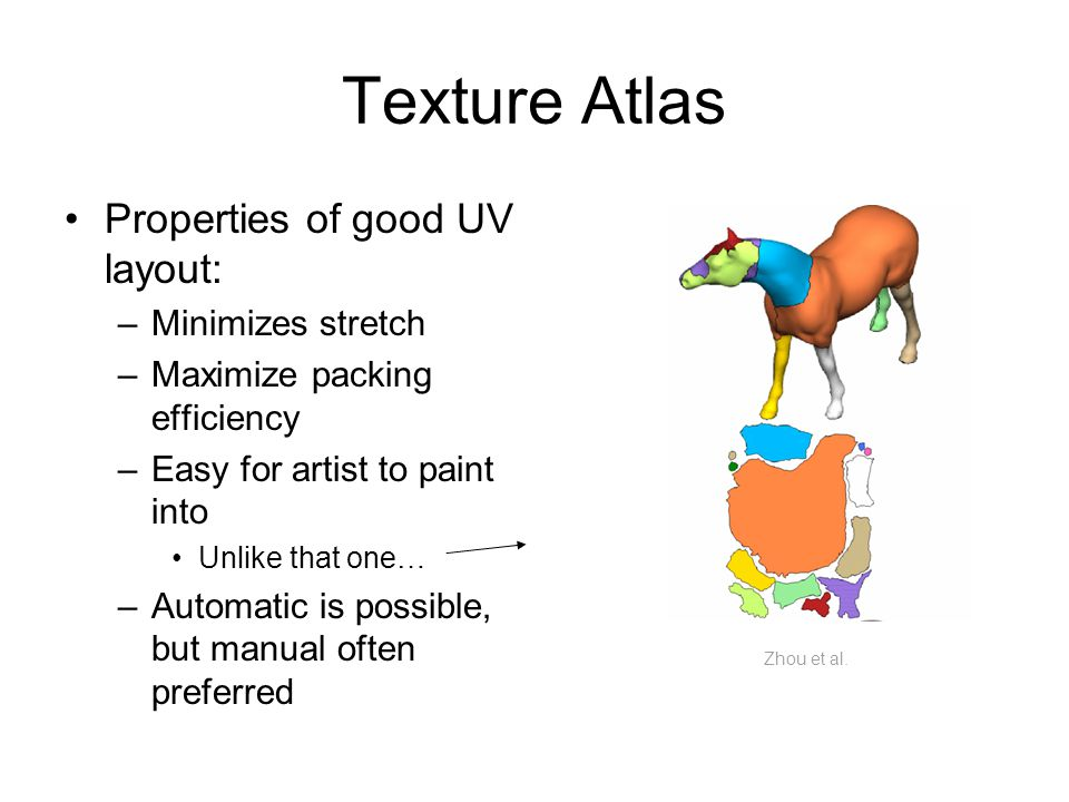 Texture Atlas Properties of good UV layout: –Minimizes stretch –Maximize packing efficiency –Easy for artist to paint into Unlike that one… –Automatic is possible, but manual often preferred Zhou et al.
