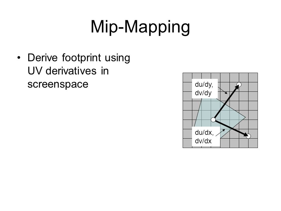 Mip-Mapping Derive footprint using UV derivatives in screenspace du/dy, dv/dy du/dx, dv/dx