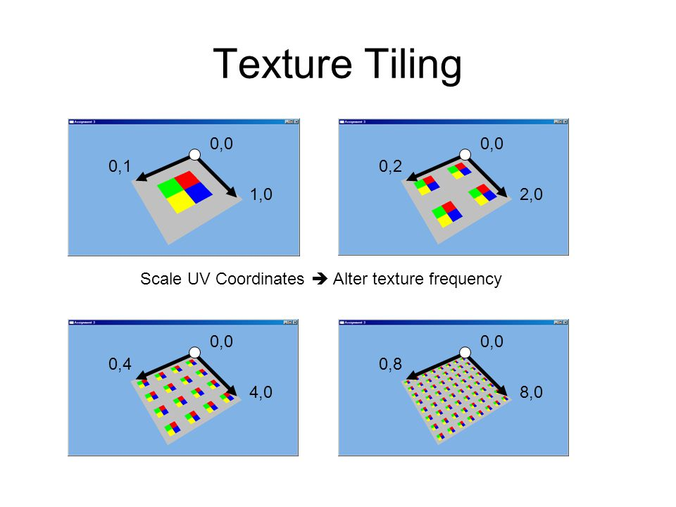 Texture Tiling 1,0 0,1 0,0 4,0 0,4 0,0 8,0 0,8 0,0 2,0 0,2 0,0 Scale UV Coordinates  Alter texture frequency