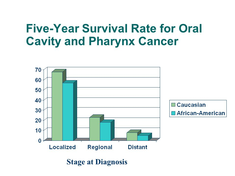Five-Year Survival Rate for Oral Cavity and Pharynx Cancer Stage at Diagnosis